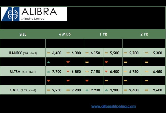 alibras-dry-tc-estimates