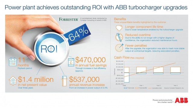 ABB-upgrades-forrester-report-infographic-build04-forrester