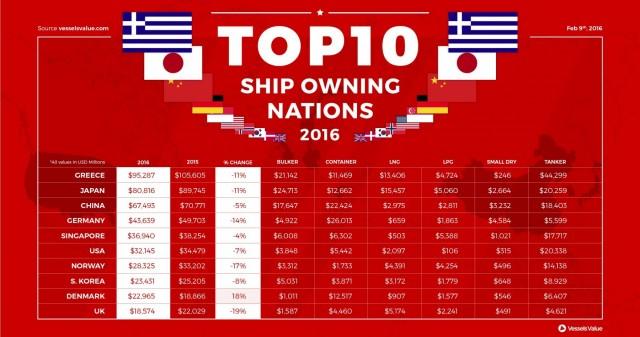 Ο ελληνόκτητος στόλος πρώτος στον κόσμο και το 2016