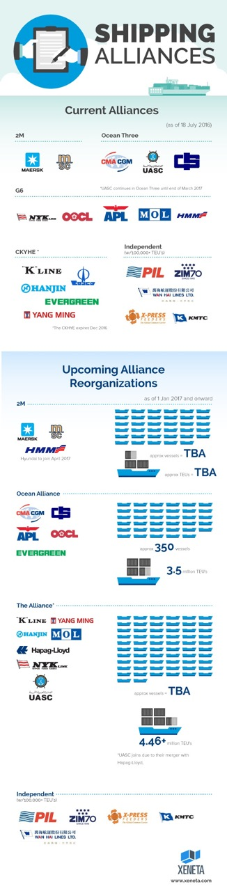 Xeneta-shipping-alliances-July2016