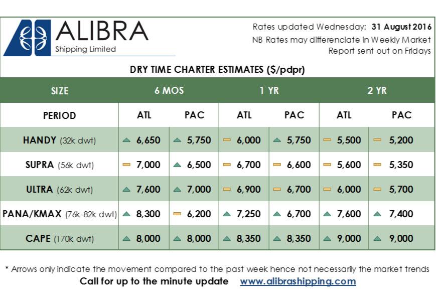 Alibra's Dry TC Rates copy