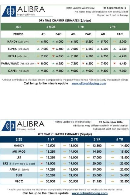 alibra-rates-week-38
