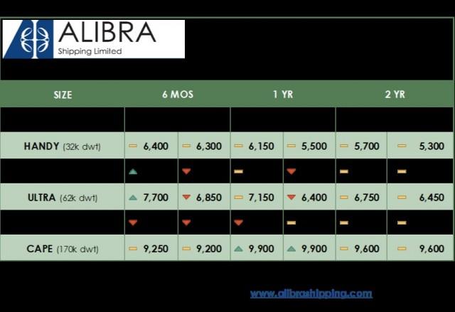 alibras-dry-tc-estimates