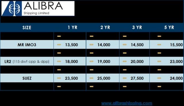 alibras-wet-tc-estimates