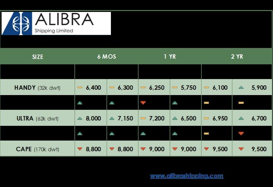 alibras-dry-tc-rates-wk42