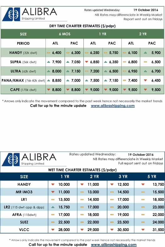 alibra-rates-week-42