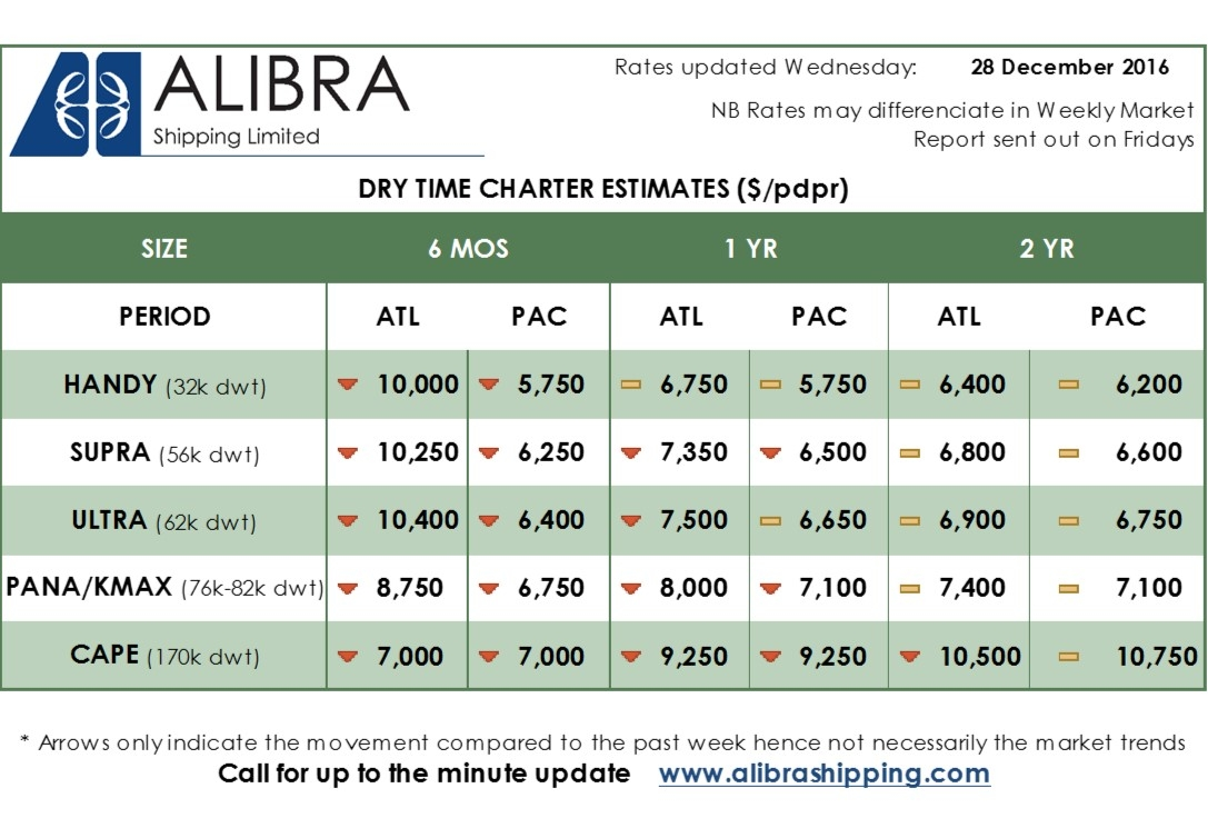 alibra-dry-estimates-wk52