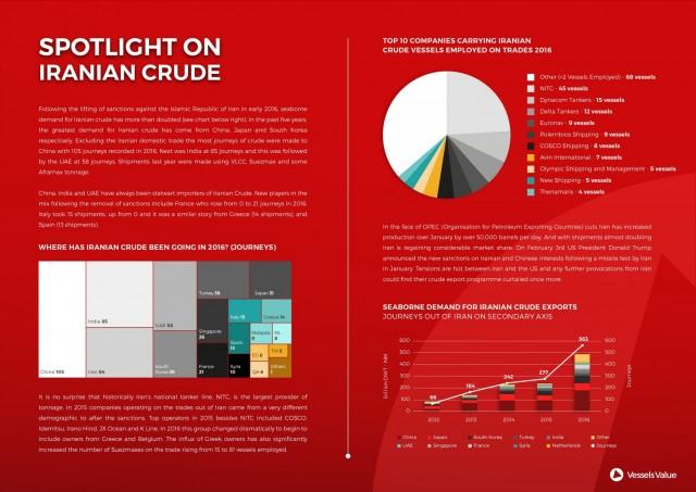 VesselsValue Spotlight-on-Iranian-Crude