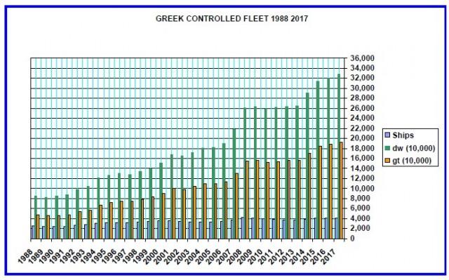 Πορεία ελληνόκτητου στόλου