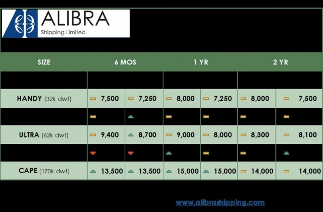 Alibra Dry TC Rates wk11 jpg copy