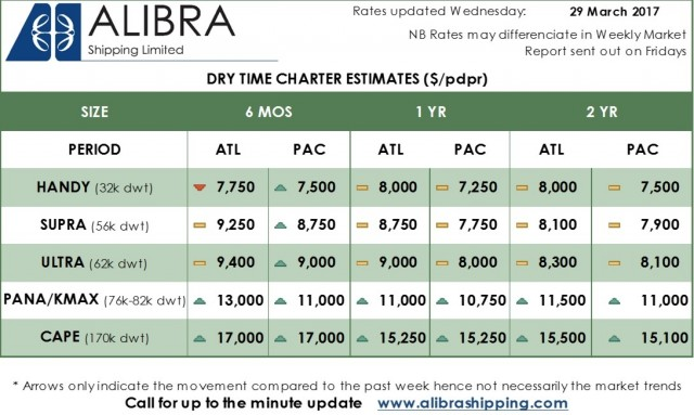 Alibra Dry TC Rates wk 13