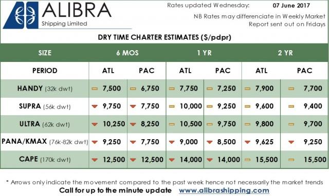 Alibra Dry TC Estimates wk 24