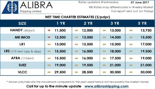 Alibra Wet TC Estimates wk23