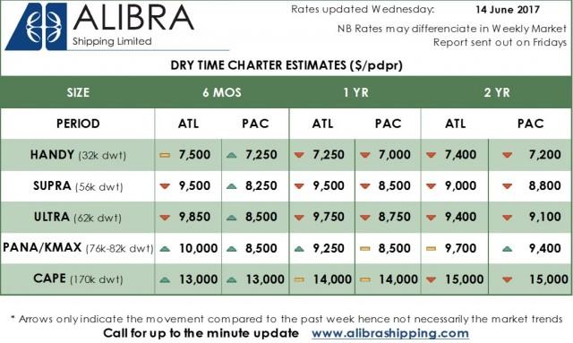 Alibra Dry TC Rates wk24
