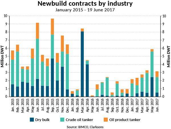 web2017-06b newbuild contracts