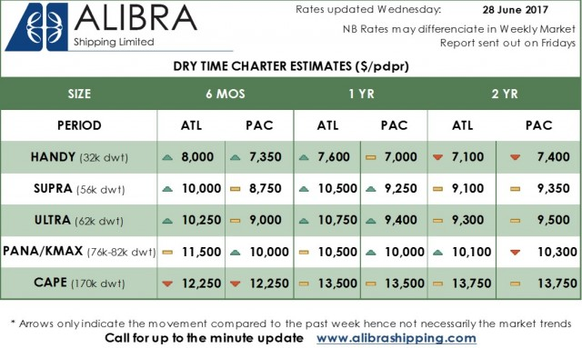 Alibra Dry TC Estimates wk 26