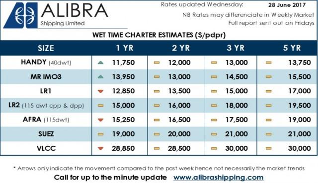 Alibra Wet TC Estimates wk26