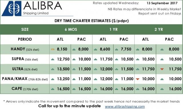 Alibra Dry TC Estimates wk37