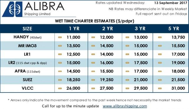 Alibra Wet TC Estimates wk 37