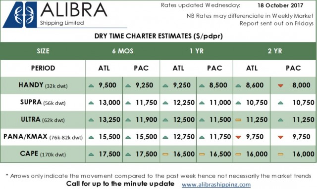 Alibra Dry TC Estimates wk42