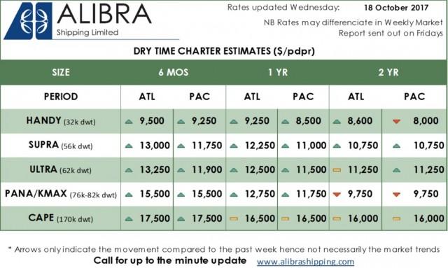 Alibra Dry TC Estimates wk42
