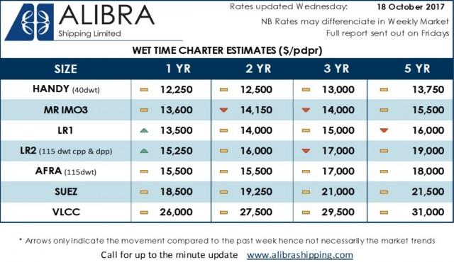 Alibra Wet TC Estimates wk42