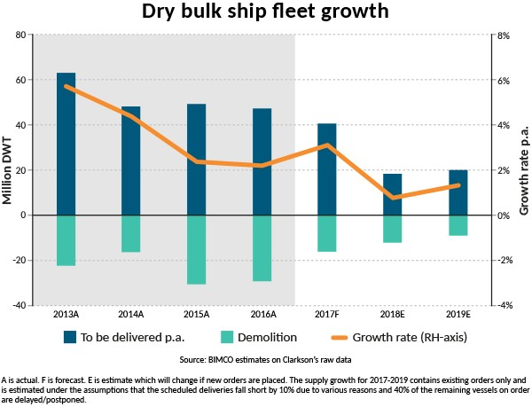 web2017-SMO4-DB-Fleet growth-dry bulk