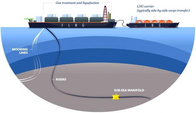 Πως ένα παλιό δεξαμενόπλοιο μετατράπηκε σε μονάδα εξαγωγών LNG