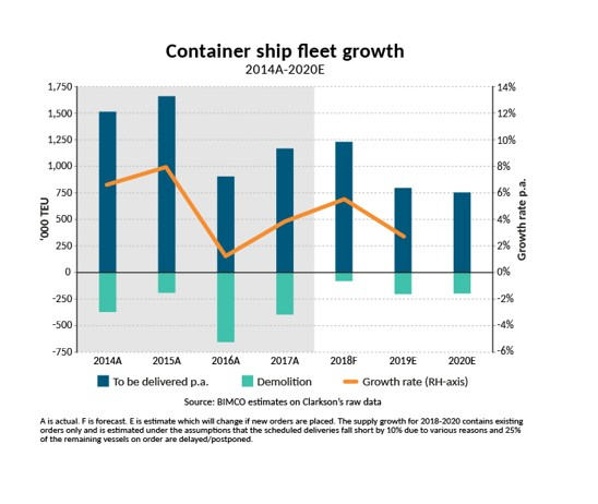 Containerships 1