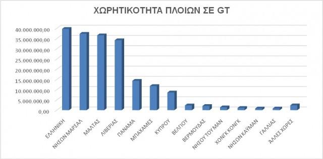 Διάγραμμα % κατανομής διαχειριζόμενου στόλου ανά σημαία με βάση την ολική χωρητικότητα, έτους 2017.