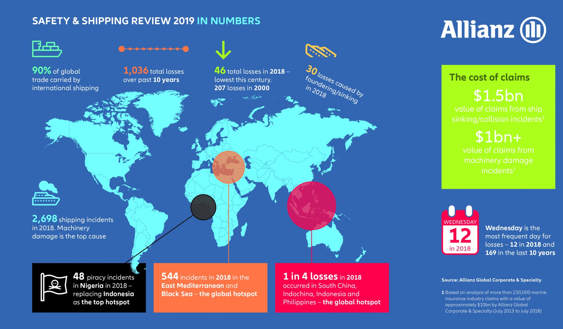 AGCS-Shipping-Review-2019-in-numbers-large