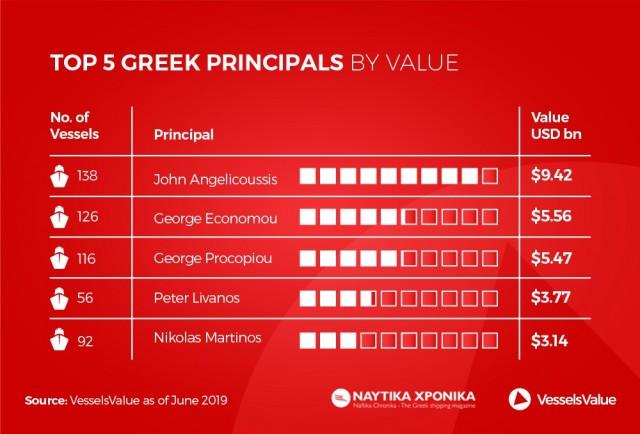 Naftika Chronika Giannis Theodoropoulos top Greek principals 20190612 (1)