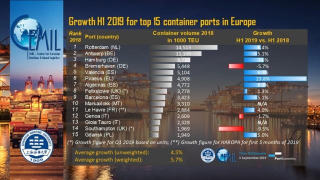 ports H1 2019