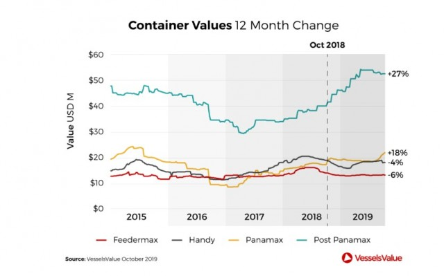 containers values