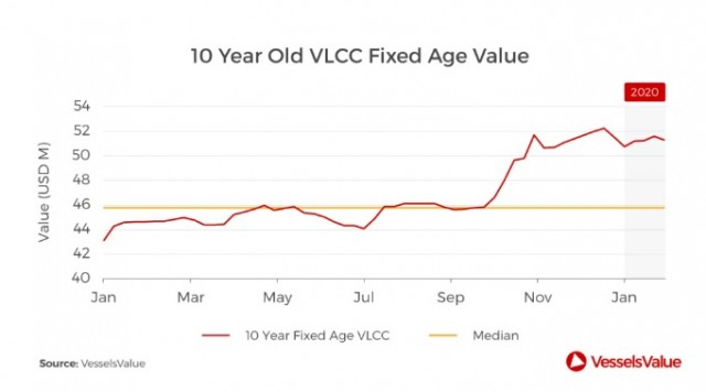 vlcc 10 years