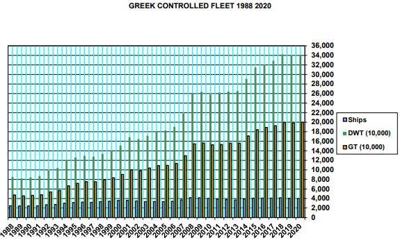 greek controlled