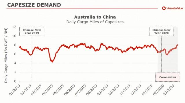 australia to china