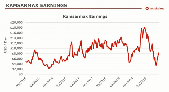 kamsarmax earnings