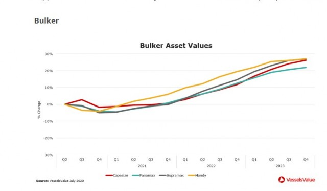 bulker values