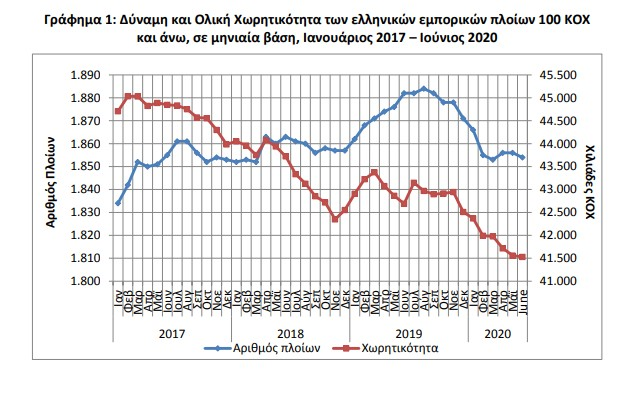 γράφημα 1
