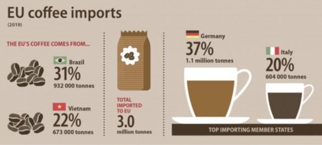 Παγκόσμια Ημέρα Καφέ: Ενδιαφέροντα στοιχεία για το εμπόριο στην ΕΕ