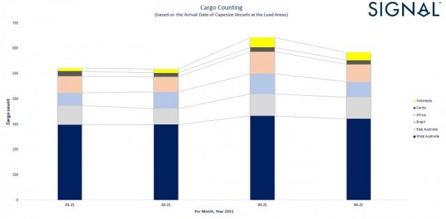 1v6 cargo count