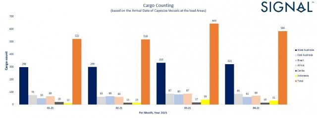2v6 cargo count capesize