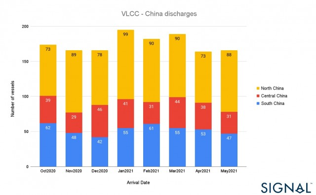 VLCC - China discharges
