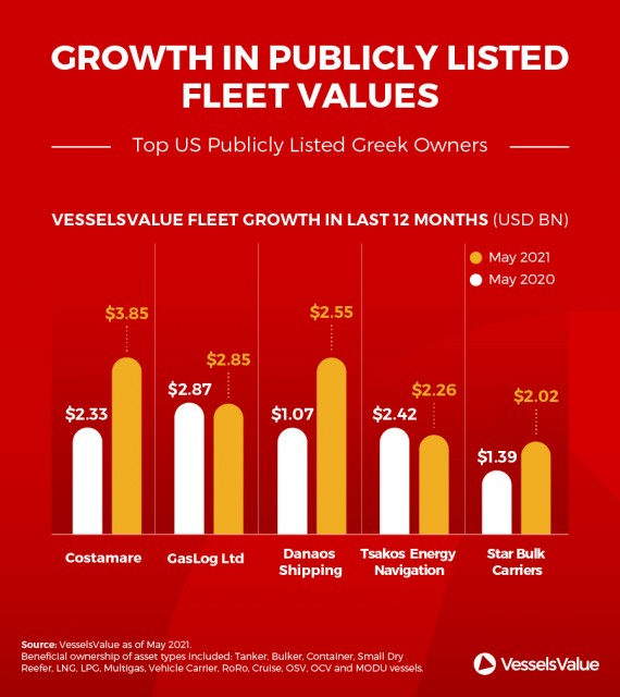 Top-US-Publicly-Listed-Greek-Owners-Infographic-2021