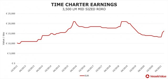 time-charter-earnings-2.png-290621-2-1024x484