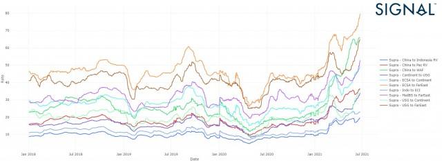 1 Market Rates report Signal Ocean - Supramax dry bulk