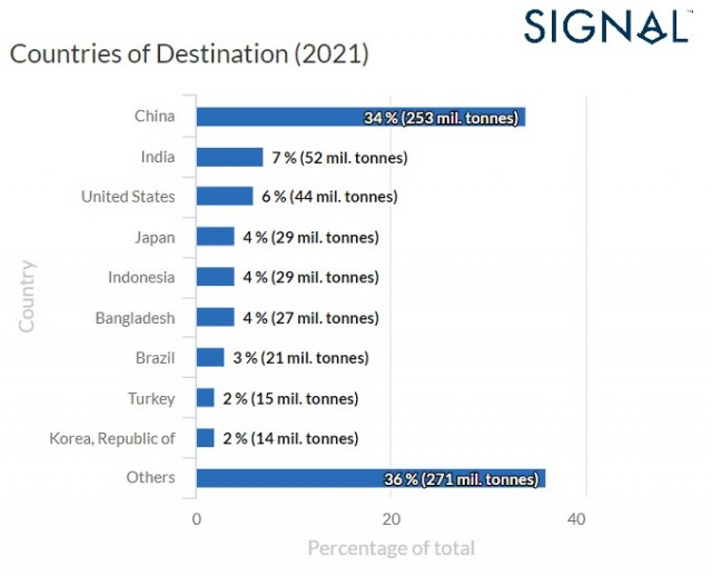 5 cargo flows - destination countries