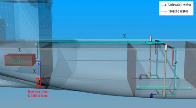 Techcross: Απλούστερες και οικονομικά αποδοτικότερες διατάξεις συστημάτων επεξεργασίας θαλάσσιου έρματος