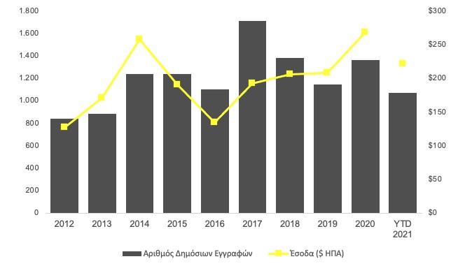 Παγκόσμια δραστηριότητα δημοσίων εγγραφών (IPOs) από το 2012 μέχρι και το πρώτο μισό του 2021